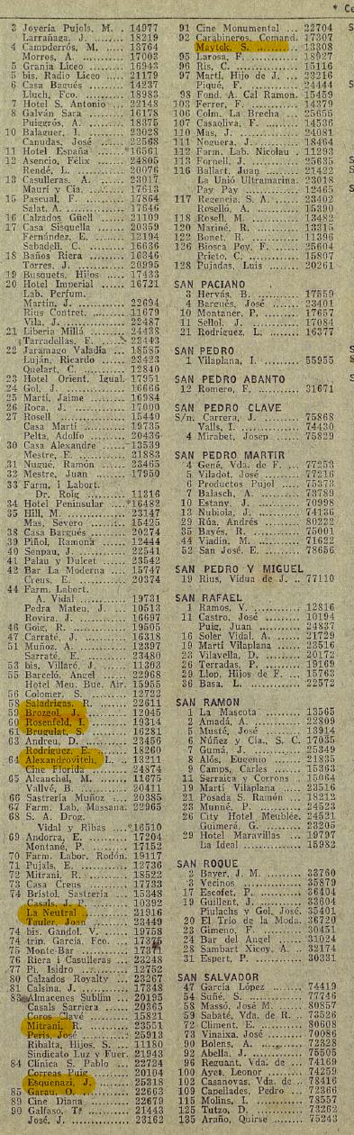 Shops run by Jews on Sant Pau Street | Compañía Telefónica Nacional de España. Guía telefónica. Cataluña. [Madrid]: Compañía Telefónica Nacional de España, [19??-19??]