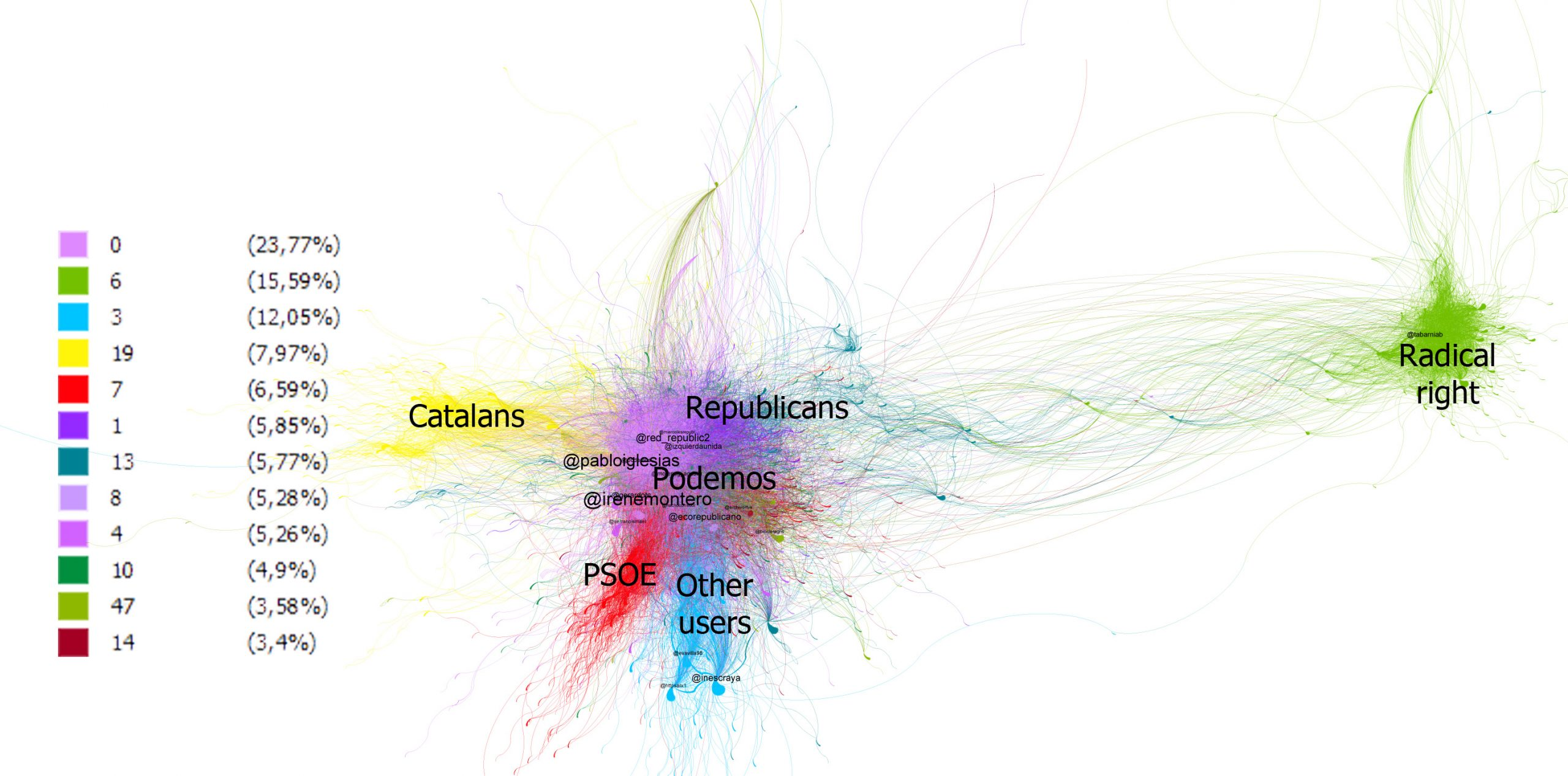 GRAPH 2. DISSEMINATION OF TWEETS IN THE CONTEXT OF THE SECOND SPANISH REPUBLIC