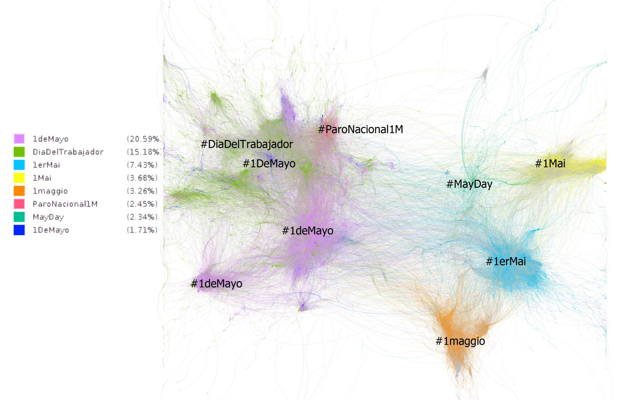 GRAPH 3. ON RTS BY HASHTAGS