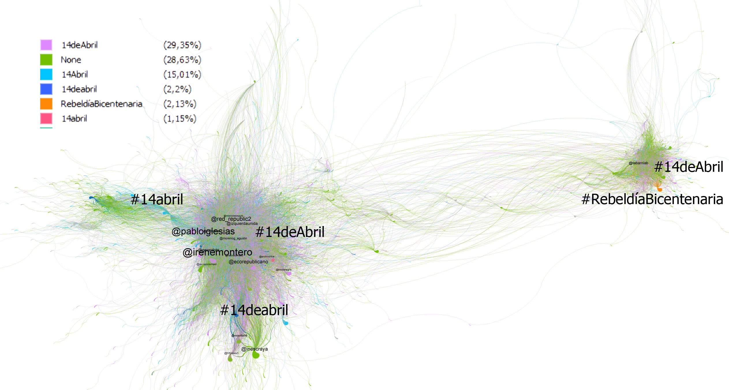 GRAPH 4. RTS BY HASHTAG IN THE CONTEXT OF COMMEMORATING THE REPUBLIC