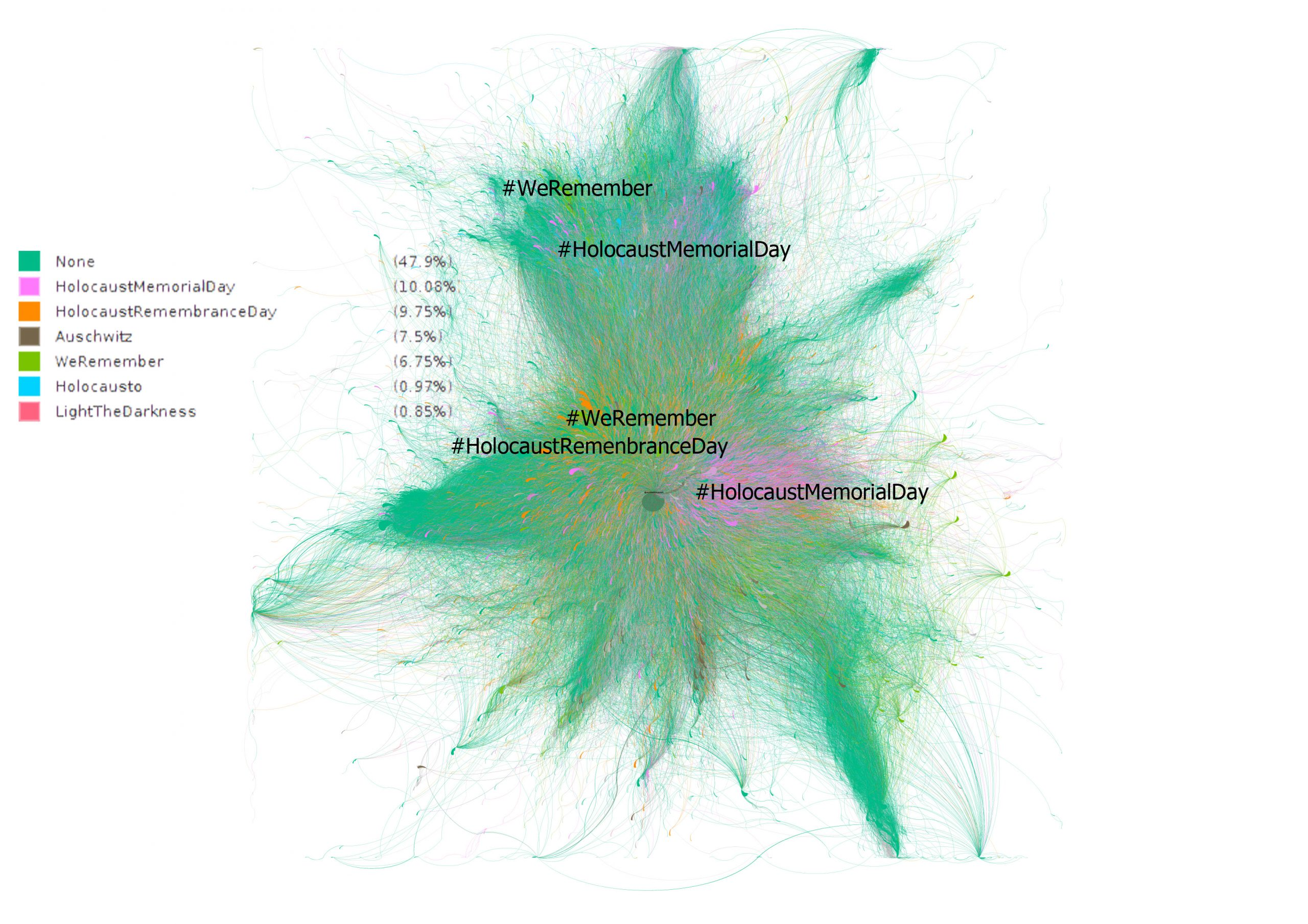 GRAPH 4. USE OF HASHTAGS BY COMMUNITIES