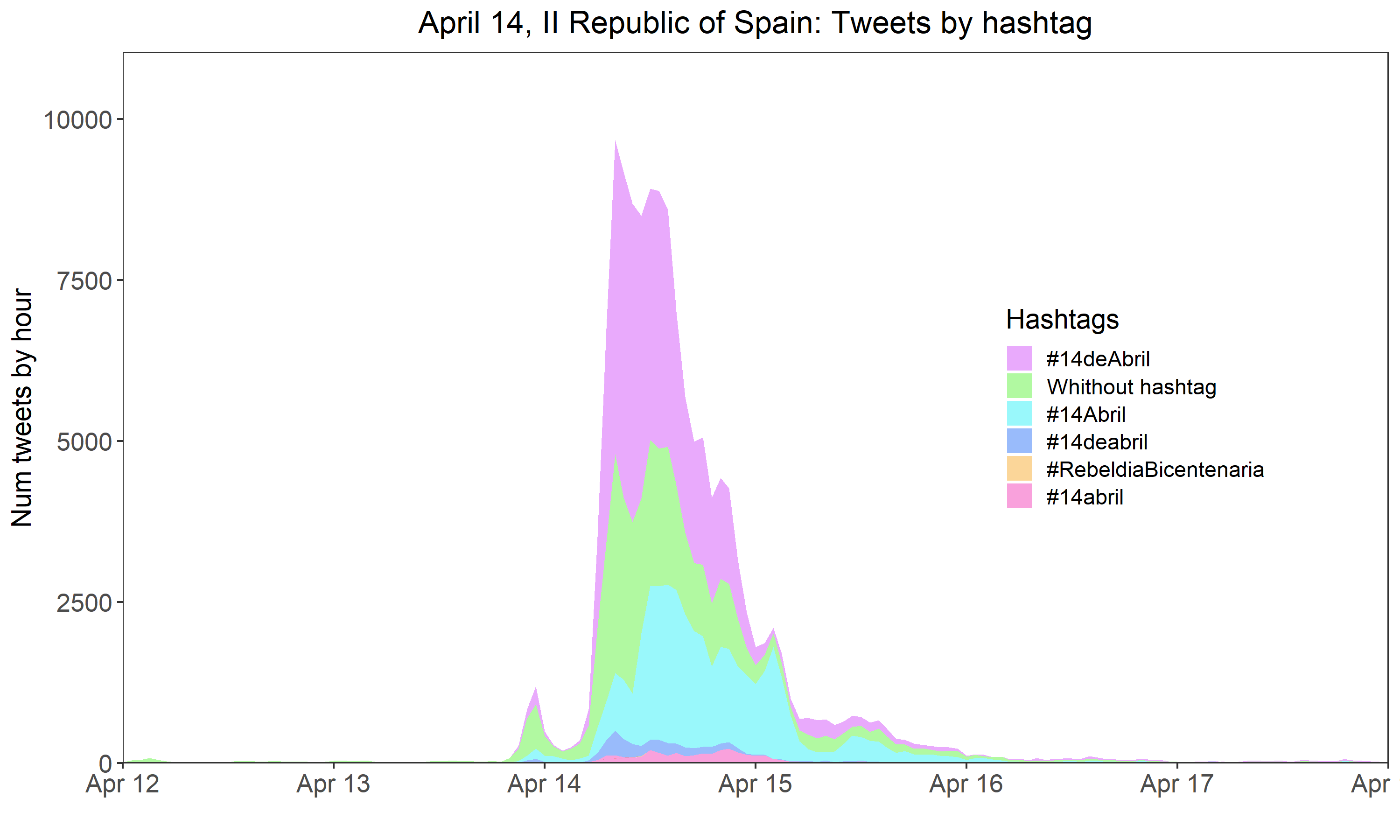 FIG. 2. PRESENCE OF HASHTAGS IN TWEETS