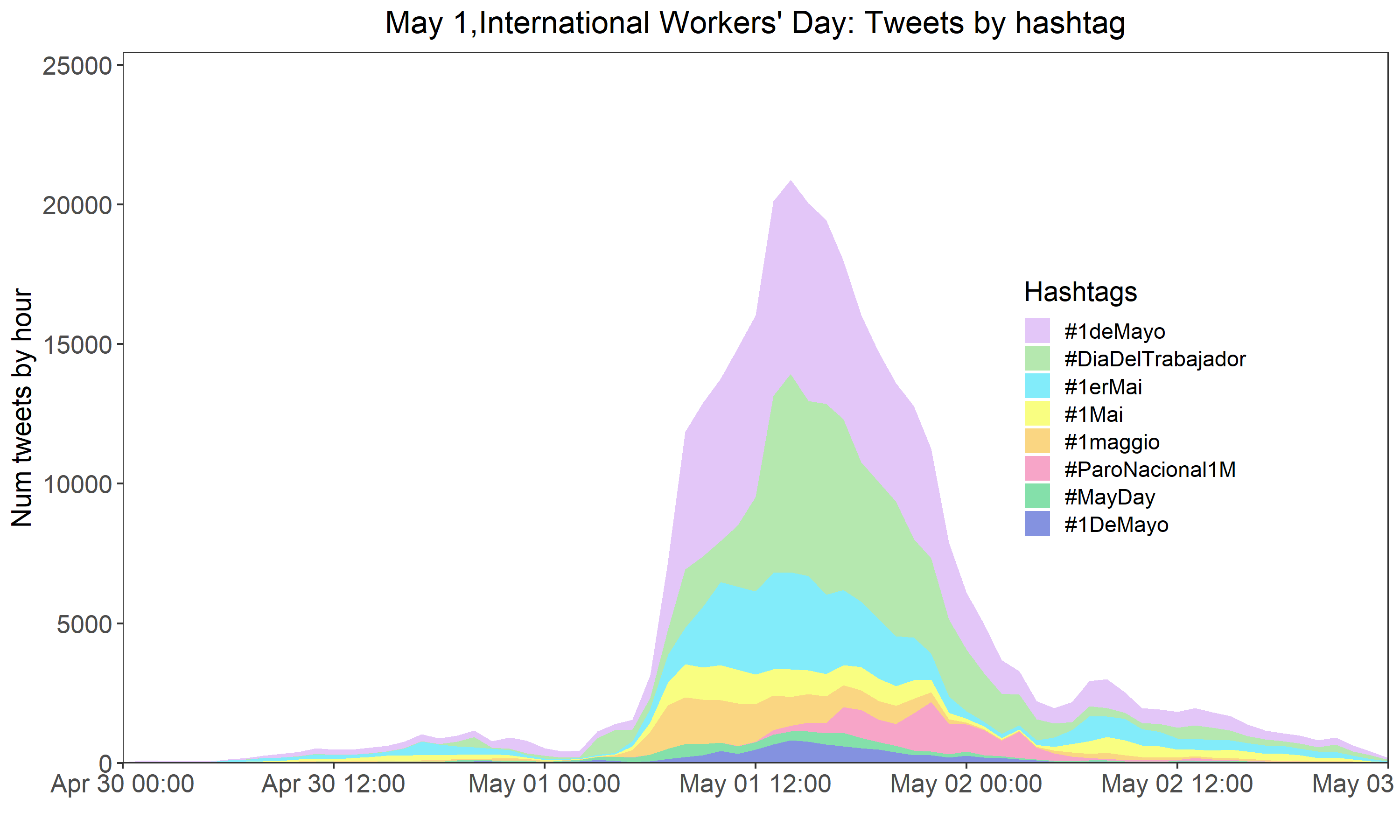 FIG. 8 PRESENCE OF HASHTAGS IN TWEETS