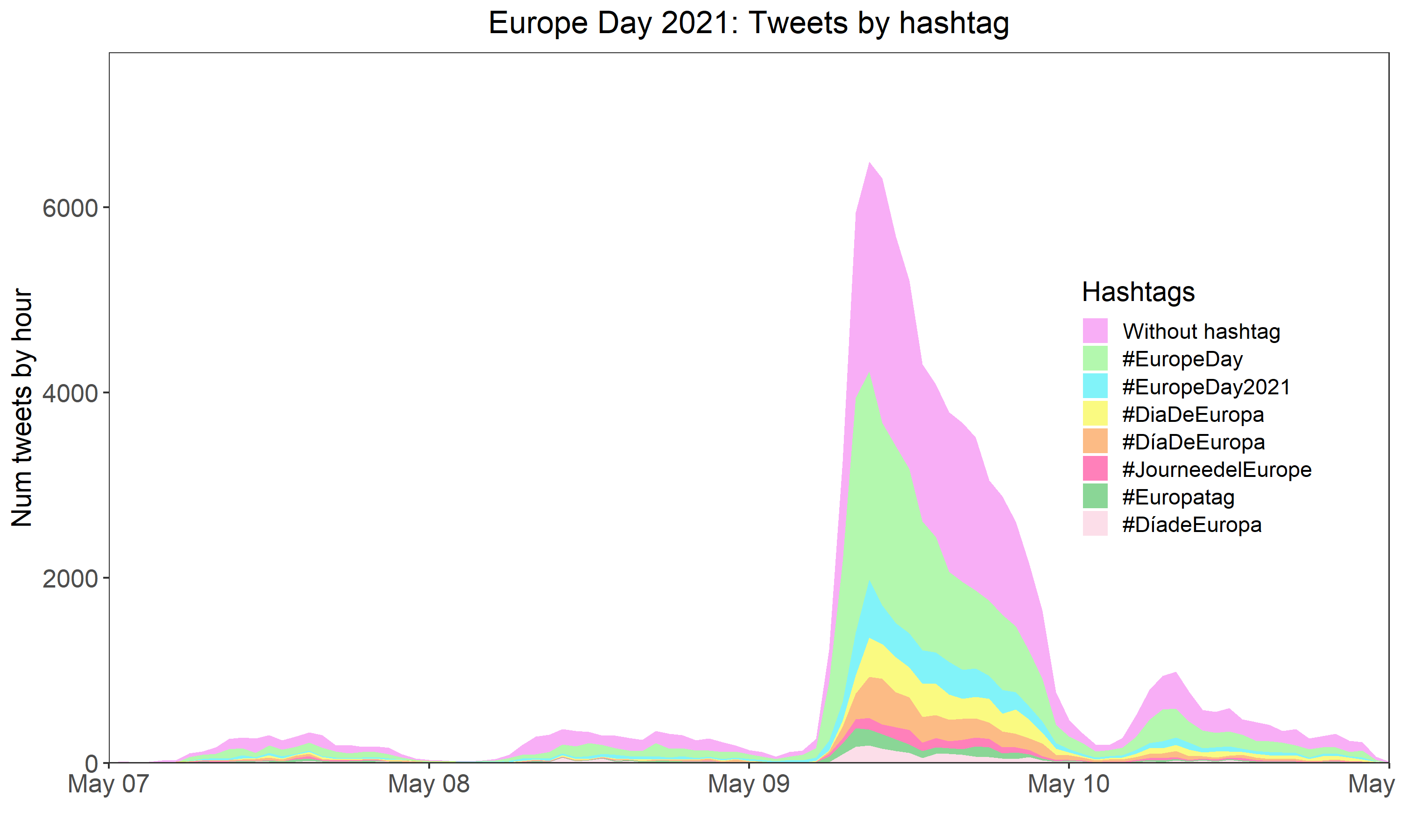 FIG. 4 PRESENCE OF HASHTAGS IN TWEETS